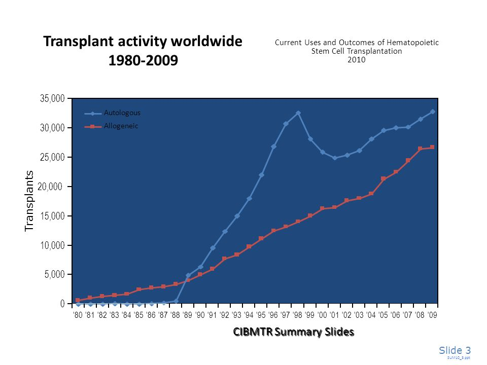 Transplant activity worldwide 1980-2009