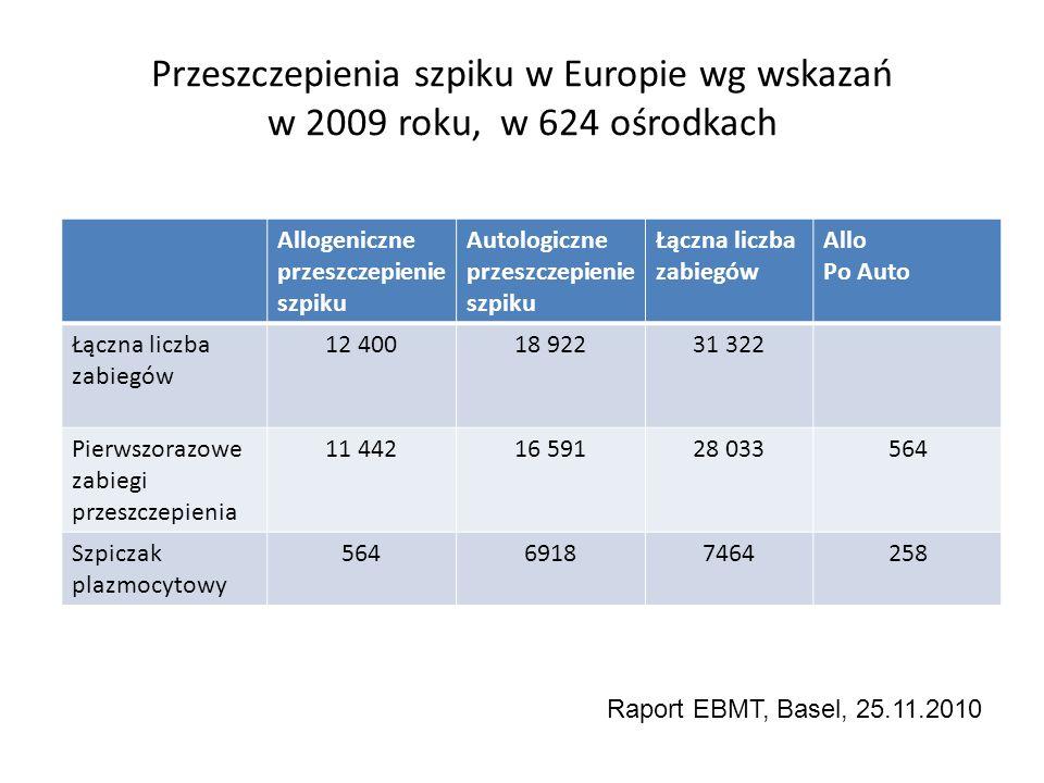 Przeszczepienia szpiku w Europie wg wskazań w 2009 roku, w 624 ośrodkach
