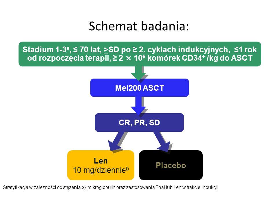Schemat badania: Stadium 1-3a, ≤ 70 lat, >SD po ≥ 2. cyklach indukcyjnych, ≤1 rok od rozpoczęcia terapii, ≥ 2 × 106 komórek CD34+ /kg do ASCT.
