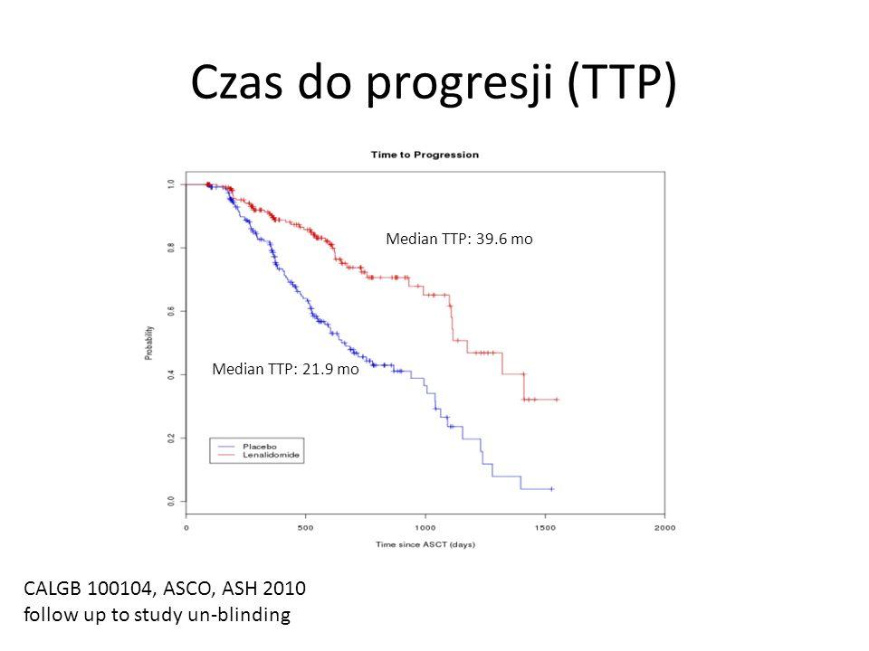 Czas do progresji (TTP)