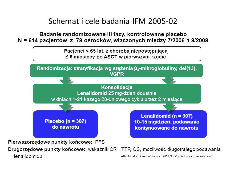 Schemat i cele badania IFM 2005-02