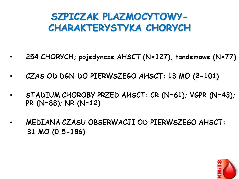 SZPICZAK PLAZMOCYTOWY-CHARAKTERYSTYKA CHORYCH