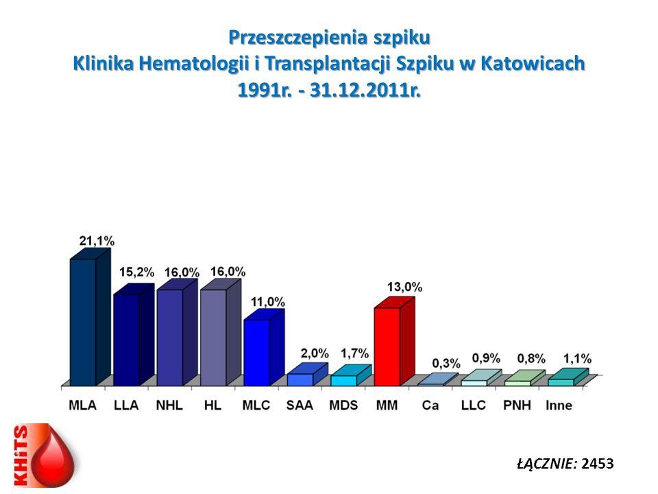 Przeszczepienia szpiku Klinika Hematologii i Transplantacji Szpiku w Katowicach 1991r. - 31.12.2011r.