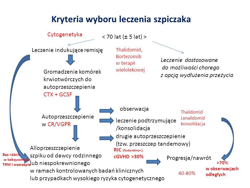 Kryteria wyboru leczenia szpiczaka