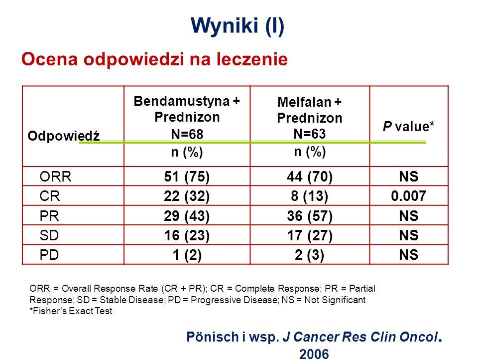 Wyniki (I) Ocena odpowiedzi na leczenie ORR 51 (75) 44 (70) NS CR