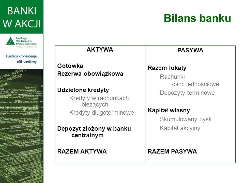 Bilans banku AKTYWA Gotówka Rezerwa obowiązkowa Udzielone kredyty