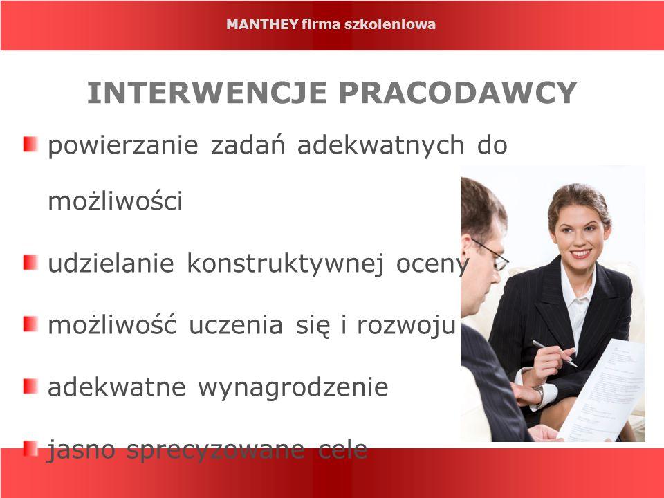 INTERWENCJE PRACODAWCY