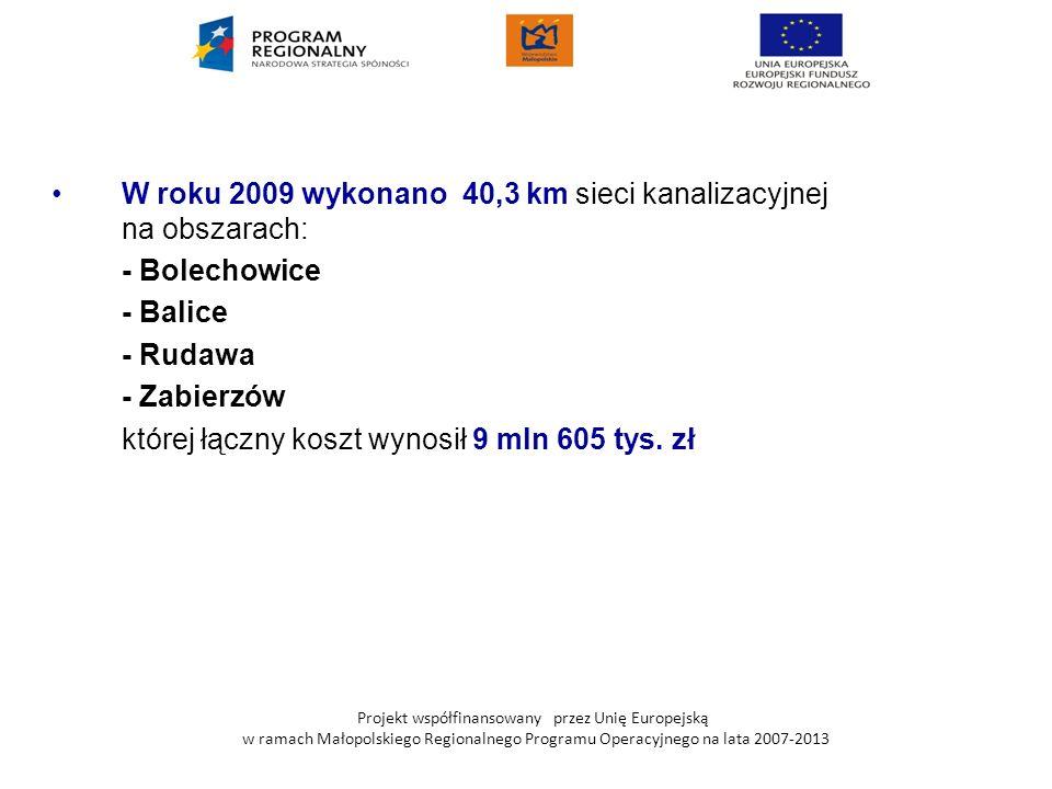 W roku 2009 wykonano 40,3 km sieci kanalizacyjnej na obszarach: