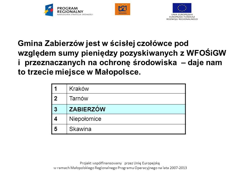 Gmina Zabierzów jest w ścisłej czołówce pod względem sumy pieniędzy pozyskiwanych z WFOŚiGW i przeznaczanych na ochronę środowiska – daje nam to trzecie miejsce w Małopolsce.