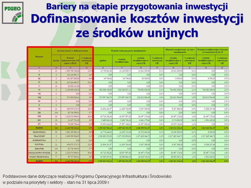 Bariery na etapie przygotowania inwestycji Dofinansowanie kosztów inwestycji ze środków unijnych