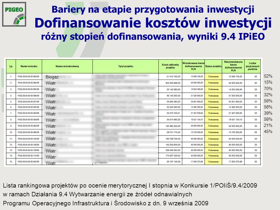 Bariery na etapie przygotowania inwestycji Dofinansowanie kosztów inwestycji różny stopień dofinansowania, wyniki 9.4 IPiEO