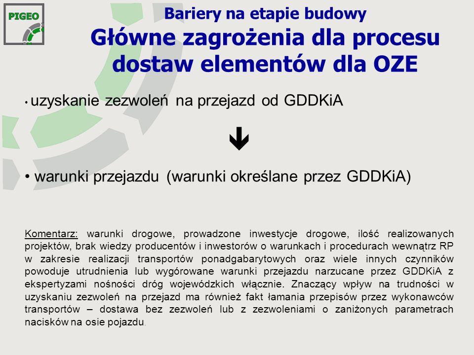 Bariery na etapie budowy Główne zagrożenia dla procesu dostaw elementów dla OZE