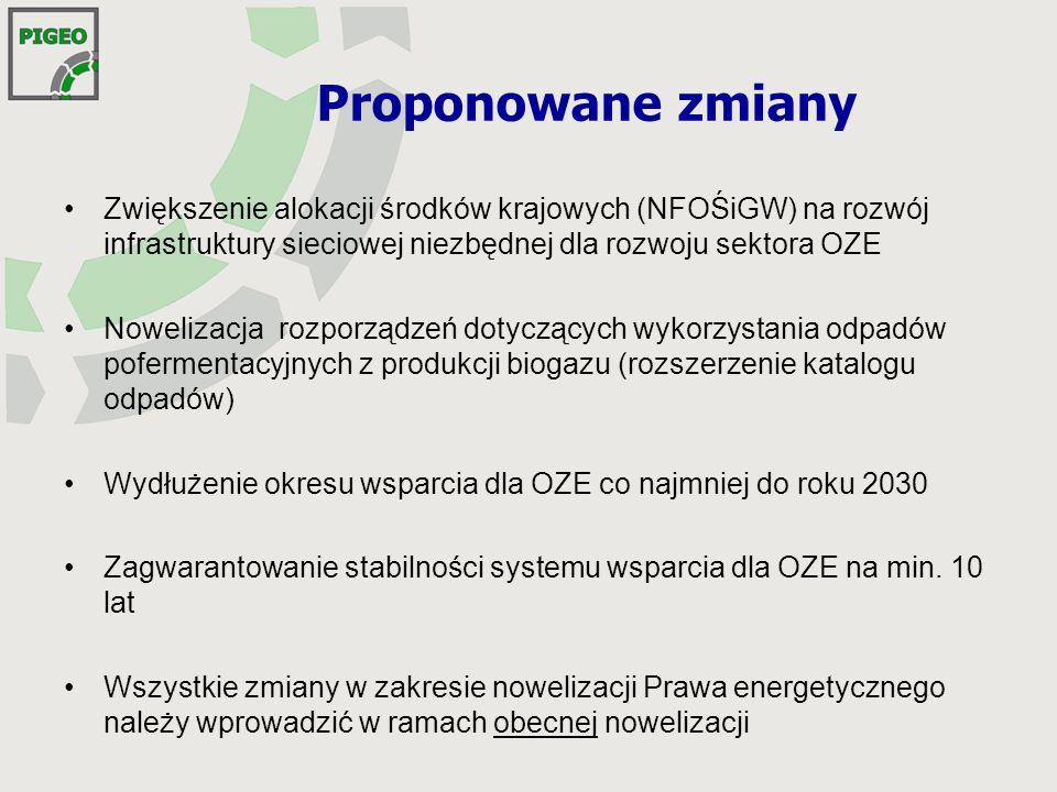Proponowane zmiany Zwiększenie alokacji środków krajowych (NFOŚiGW) na rozwój infrastruktury sieciowej niezbędnej dla rozwoju sektora OZE.