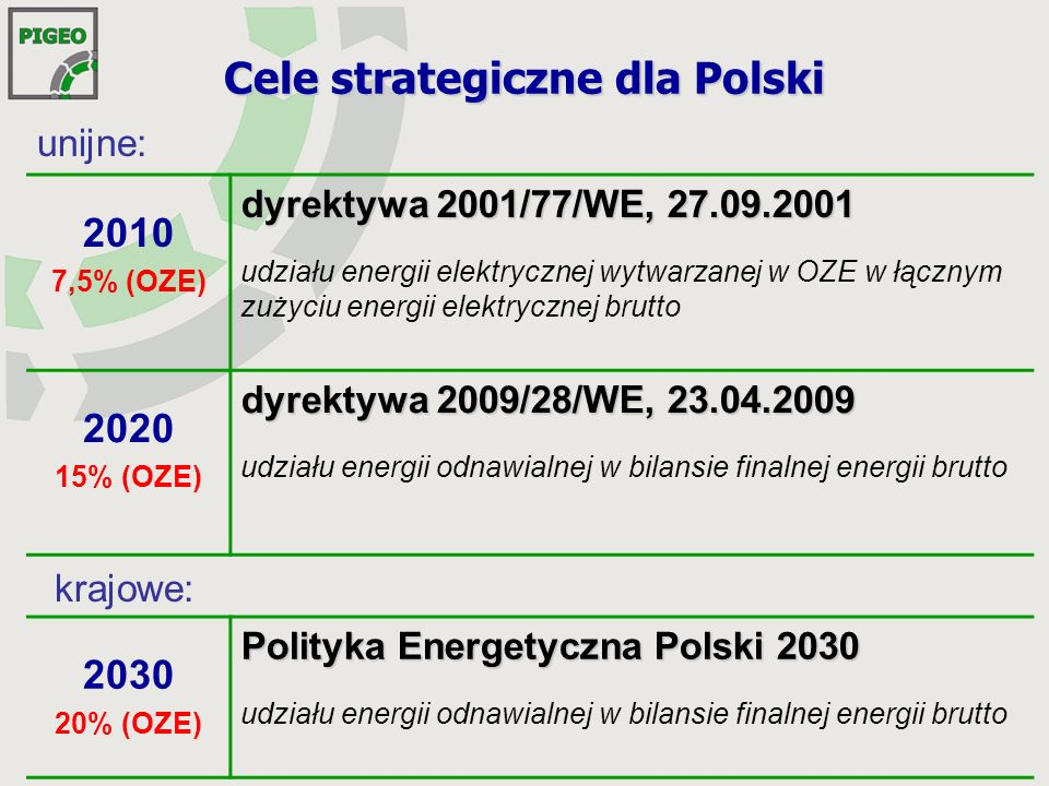 Cele strategiczne dla Polski