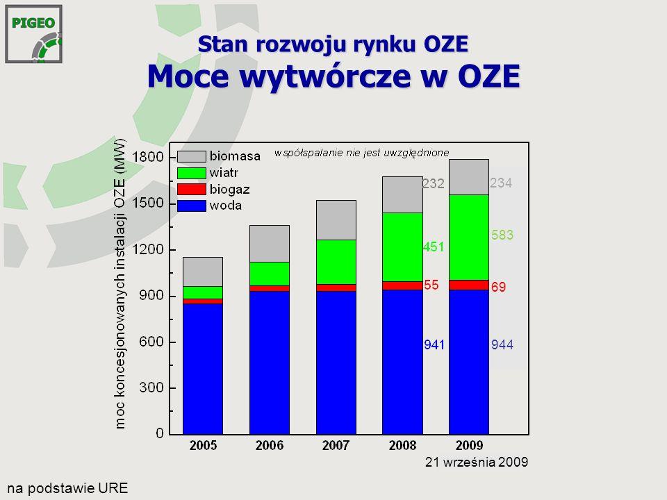 Stan rozwoju rynku OZE Moce wytwórcze w OZE