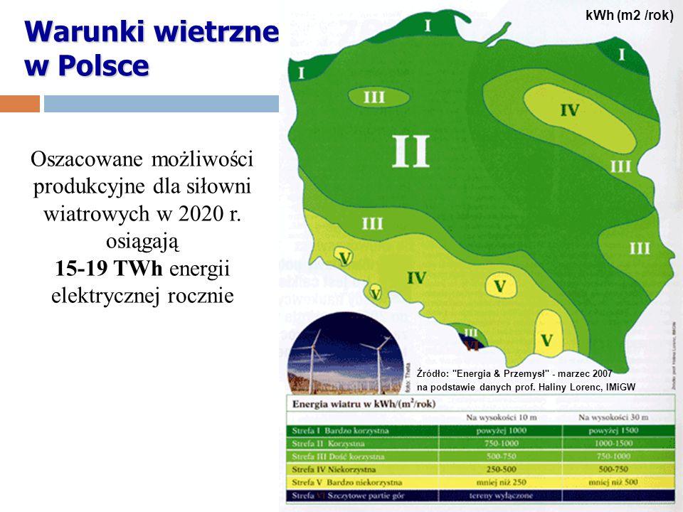 Warunki wietrzne w Polsce