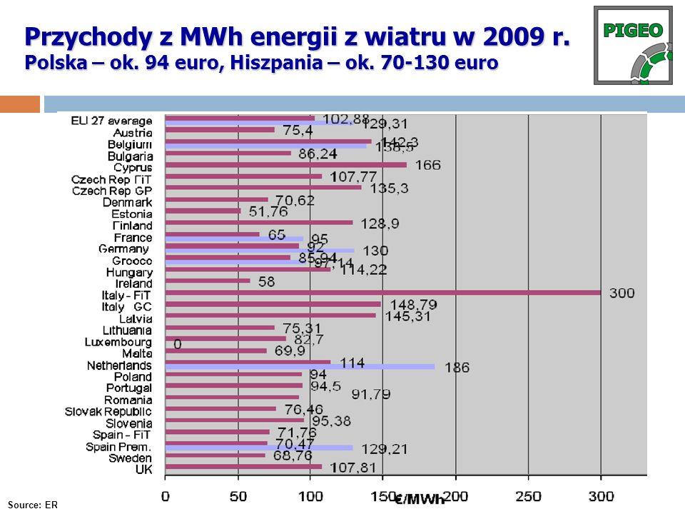 Przychody z MWh energii z wiatru w 2009 r. Polska – ok