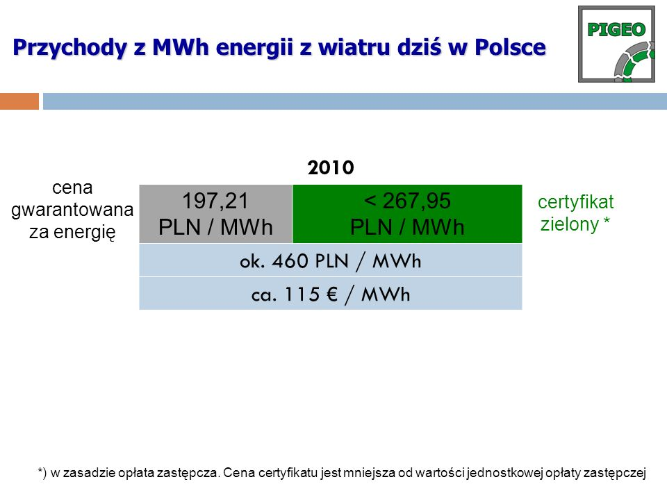 Przychody z MWh energii z wiatru dziś w Polsce
