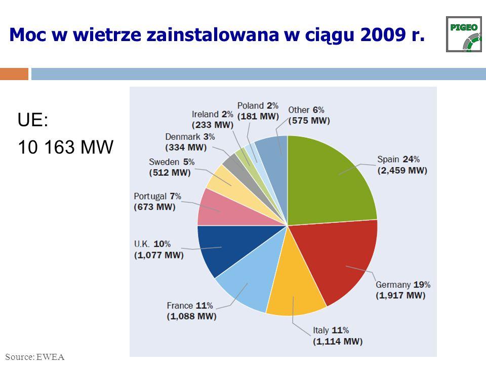 Moc w wietrze zainstalowana w ciągu 2009 r.