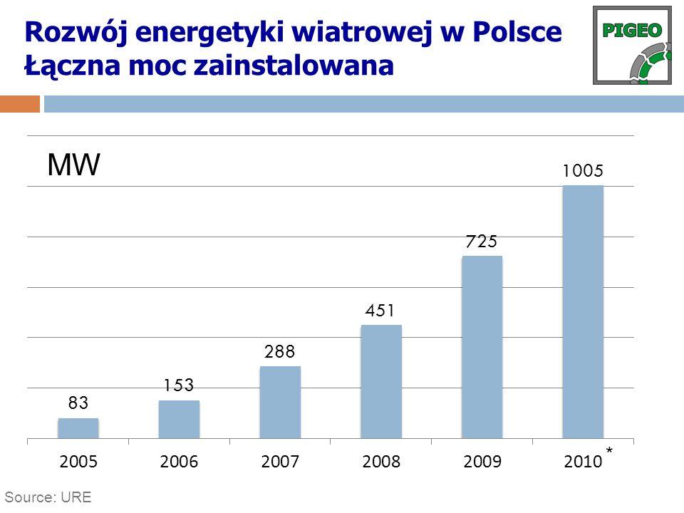 Rozwój energetyki wiatrowej w Polsce Łączna moc zainstalowana