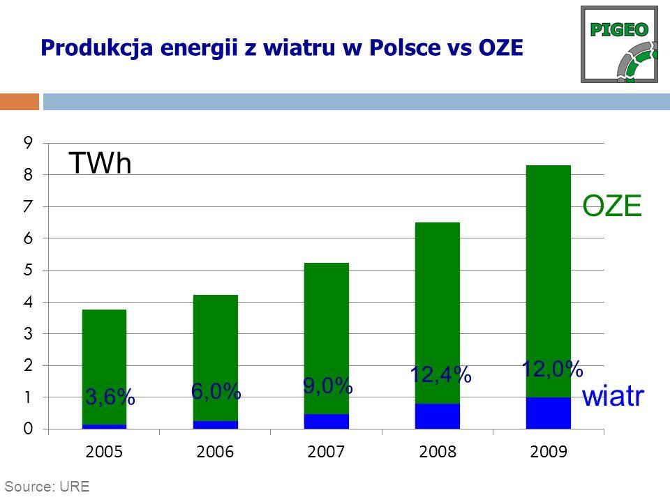 Produkcja energii z wiatru w Polsce vs OZE