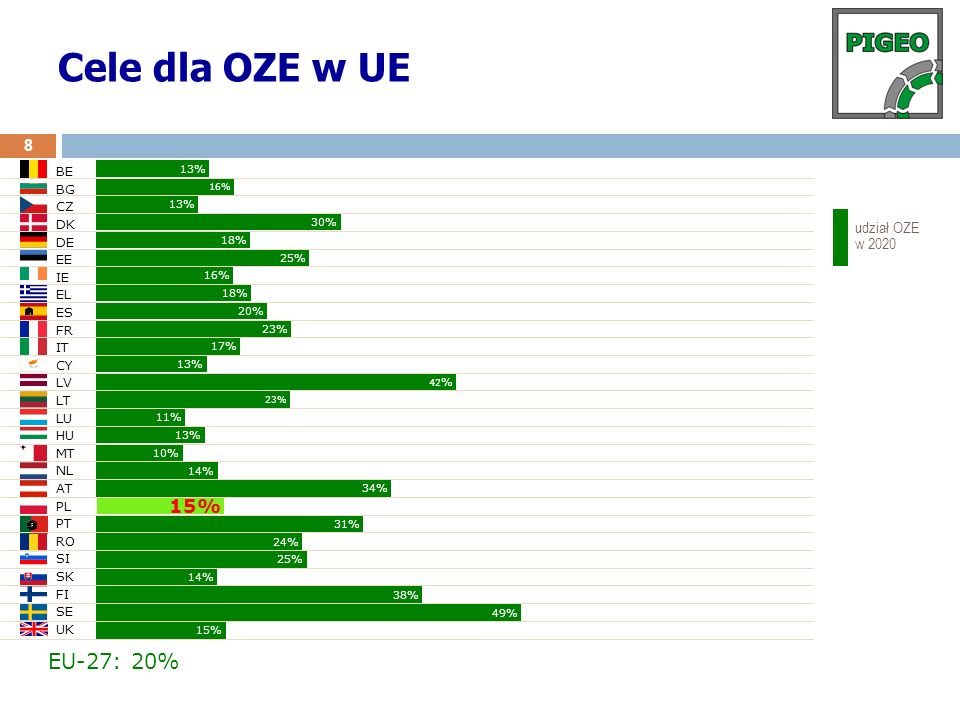 Cele dla OZE w UE EU-27: 20% 15% udział OZE w 2020 BE BG CZ DK DE EE