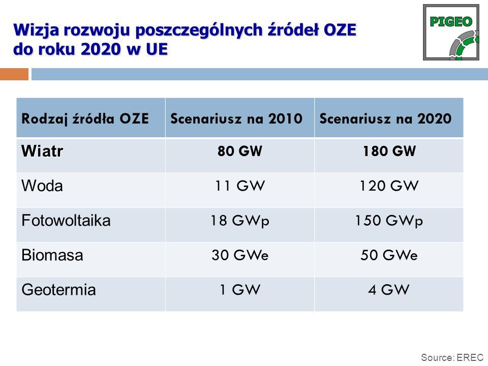 Wizja rozwoju poszczególnych źródeł OZE do roku 2020 w UE