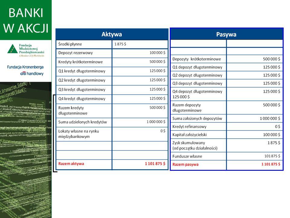 Raport finansowy banku