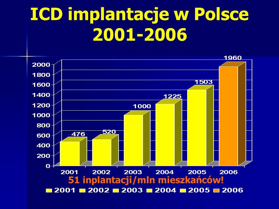 ICD implantacje w Polsce 2001-2006