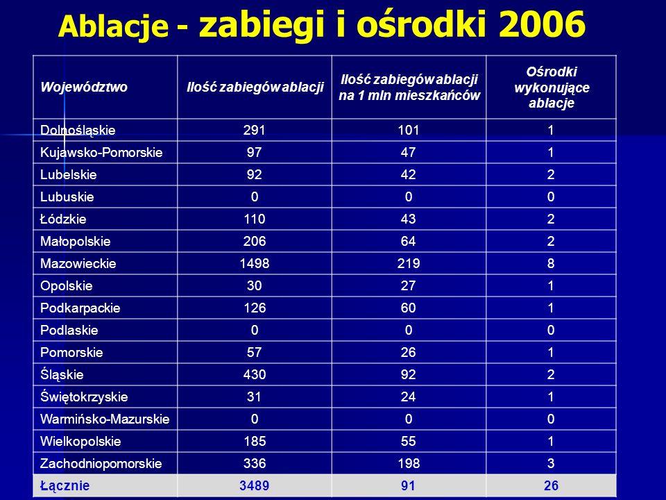 Ablacje - zabiegi i ośrodki 2006
