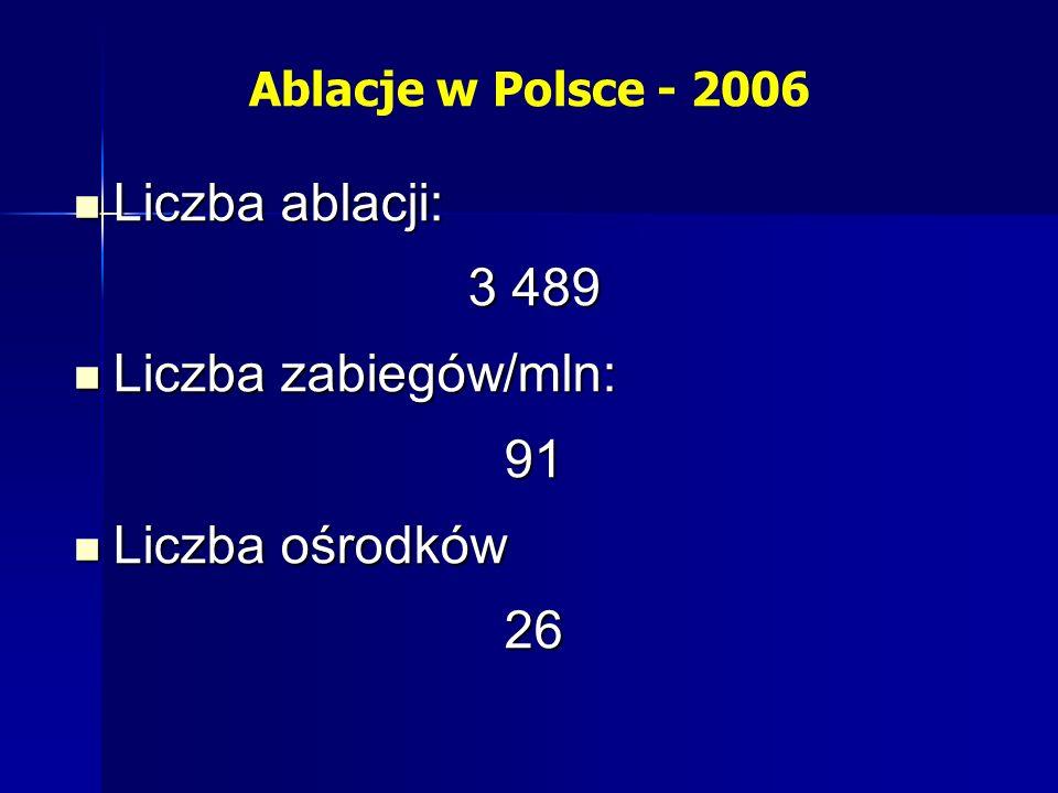 Liczba ablacji: 3 489 Liczba zabiegów/mln: 91 Liczba ośrodków 26