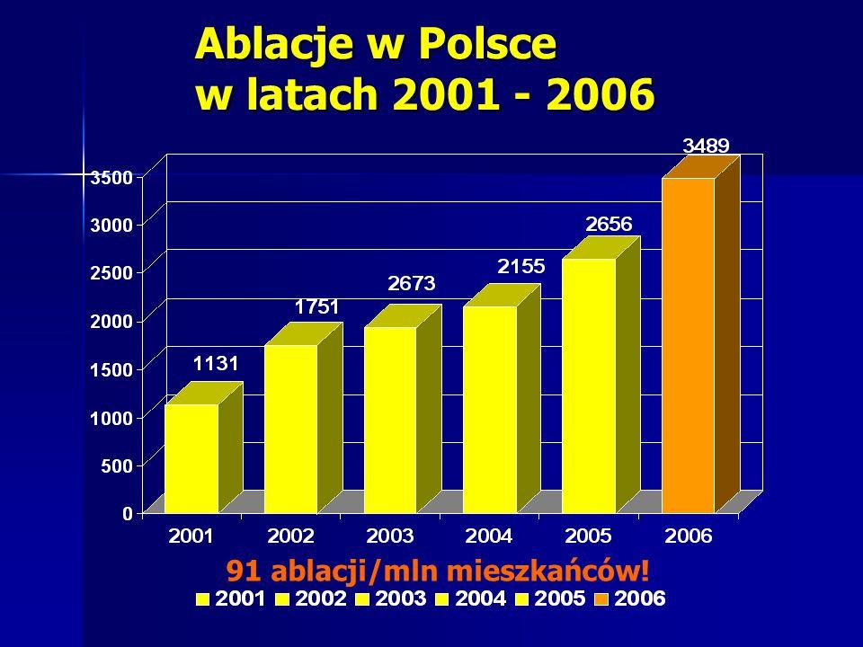 Ablacje w Polsce w latach 2001 - 2006