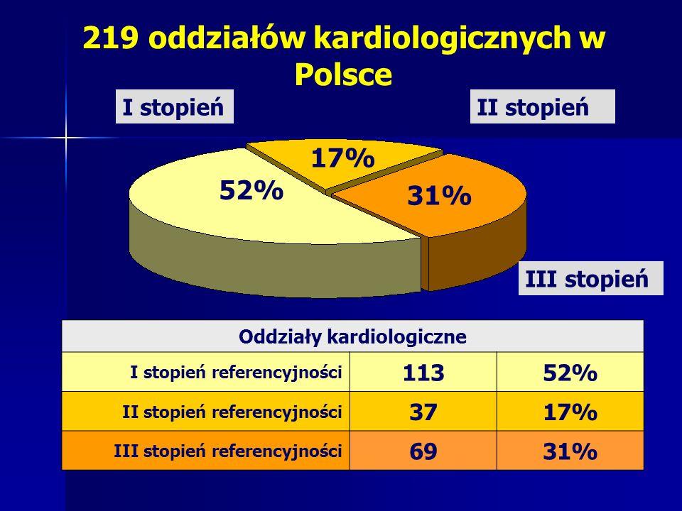 219 oddziałów kardiologicznych w Polsce