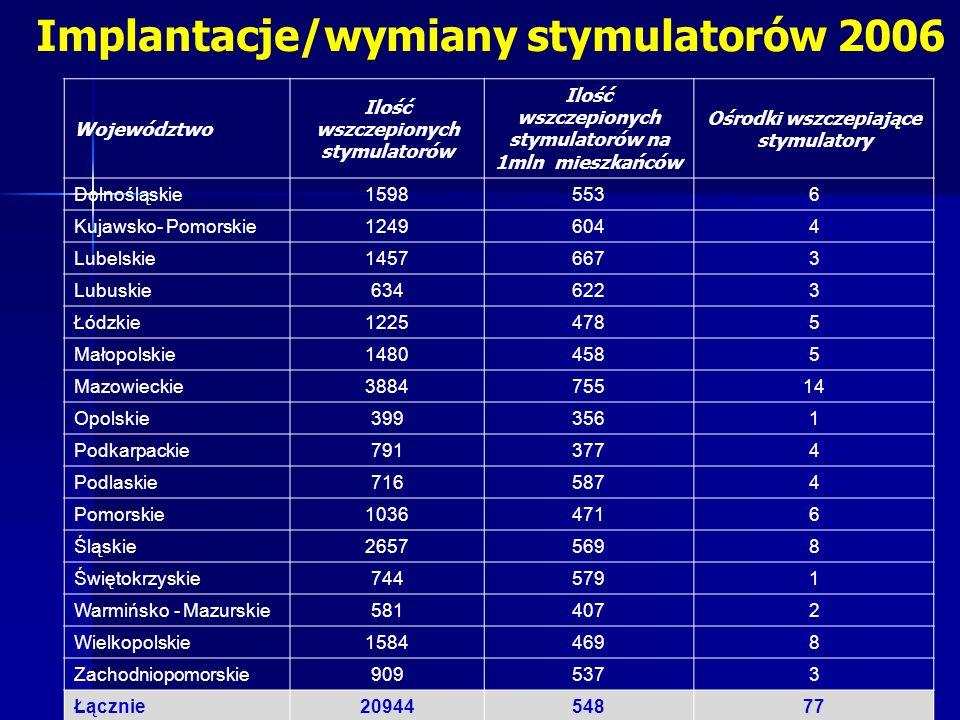Implantacje/wymiany stymulatorów 2006