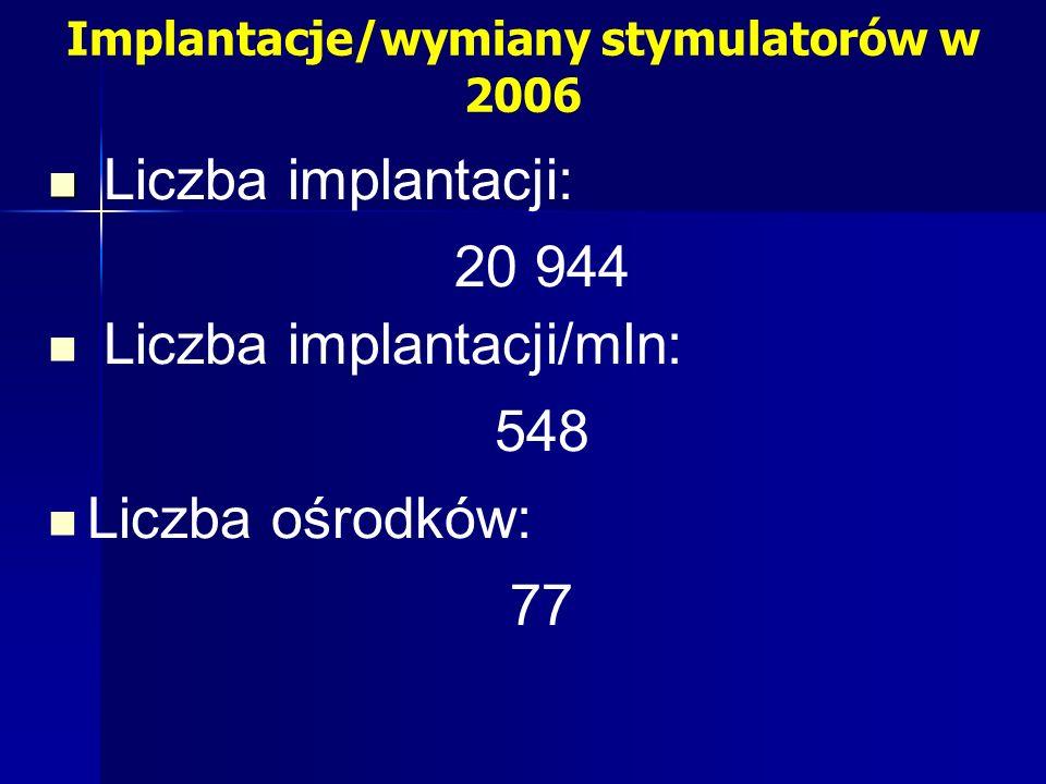 Implantacje/wymiany stymulatorów w 2006