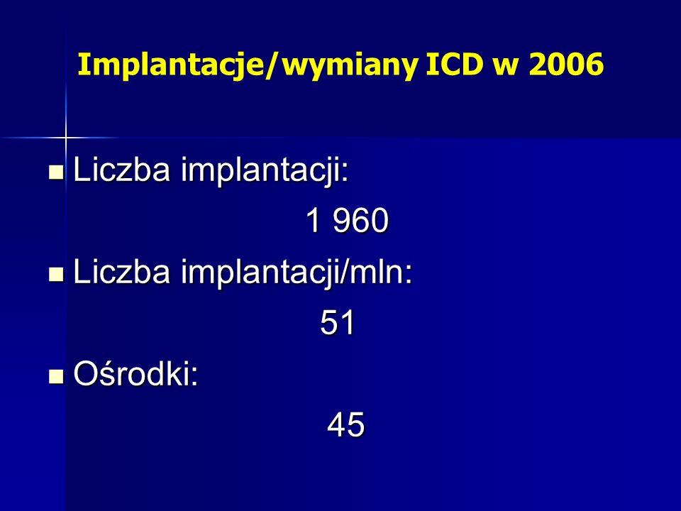 Implantacje/wymiany ICD w 2006