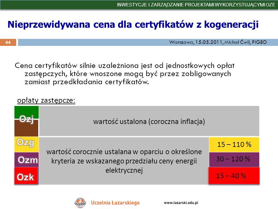 Nieprzewidywana cena dla certyfikatów z kogeneracji