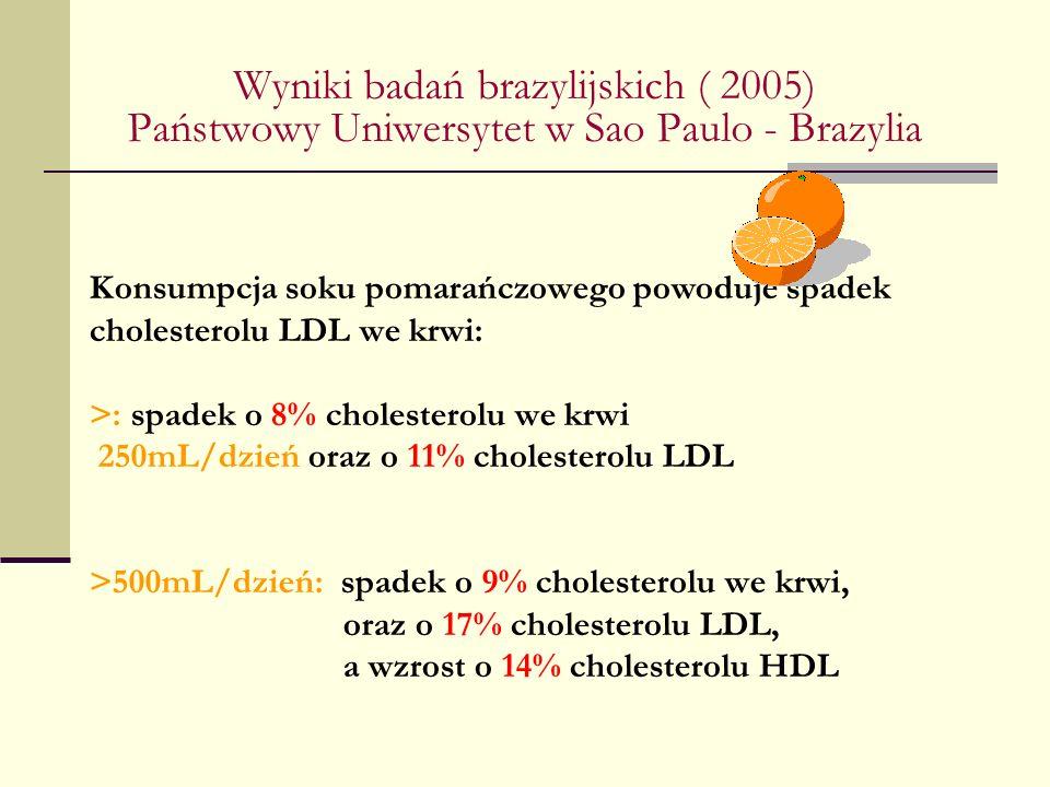 Wyniki badań brazylijskich ( 2005) Państwowy Uniwersytet w Sao Paulo - Brazylia