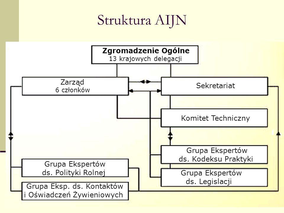Struktura AIJN Zgromadzenie Ogólne Zarząd Sekretariat