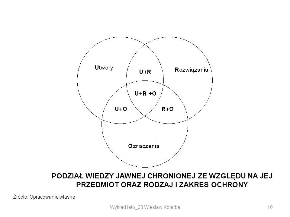 Wyklad lato_08 Wiesław Kotarba