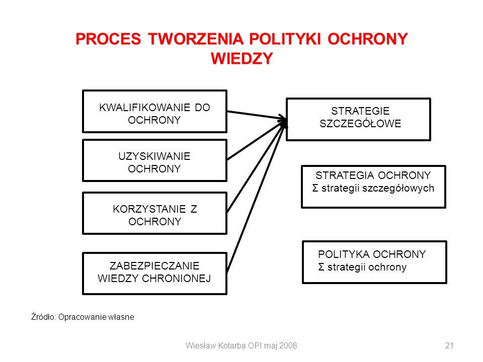 PROCES TWORZENIA POLITYKI OCHRONY WIEDZY