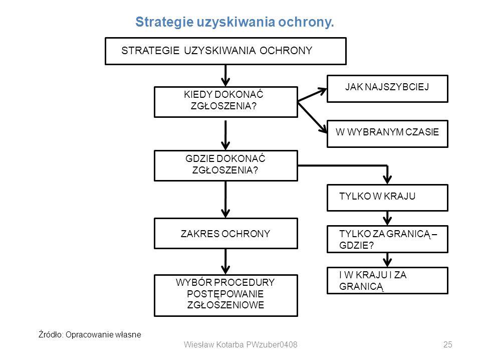 Strategie uzyskiwania ochrony.