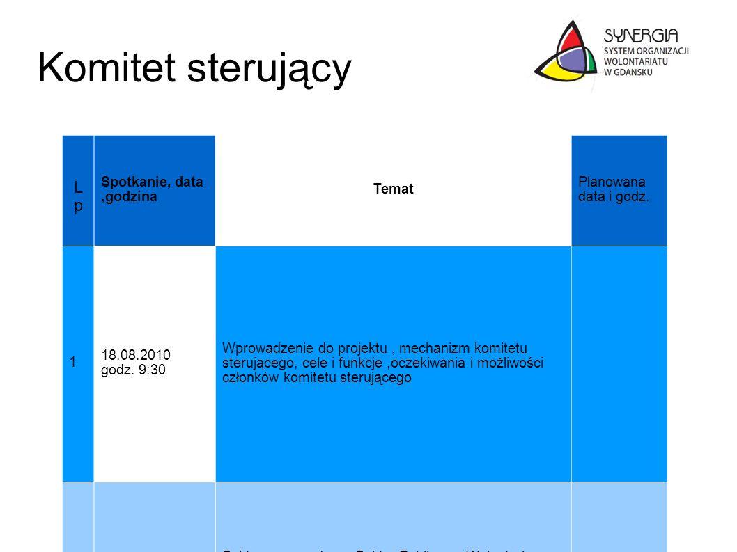 Komitet sterujący Lp Spotkanie, data ,godzina Temat