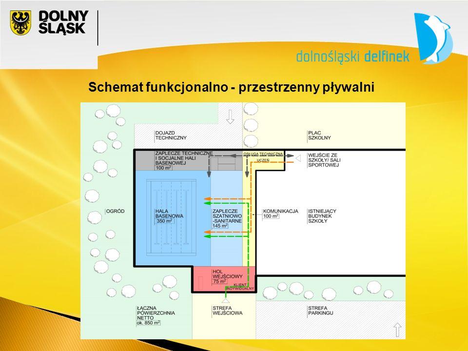 Schemat funkcjonalno - przestrzenny pływalni