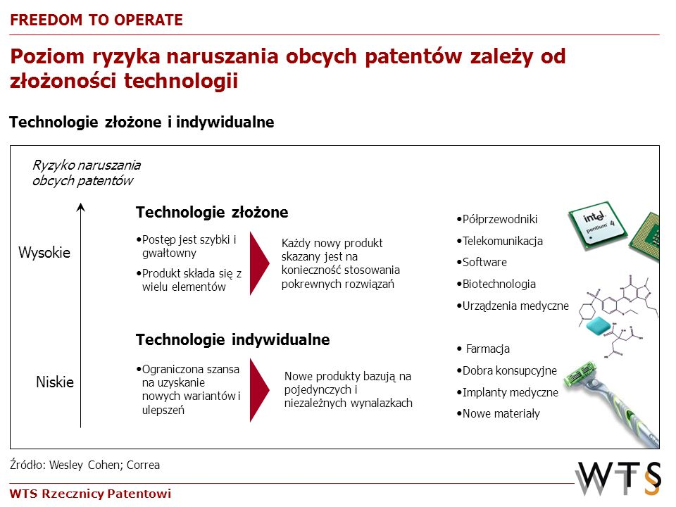 FREEDOM TO OPERATEZjawisko to jest szczególnie wyraźne w przypadku technologii złożonych o wysokim stopniu zaawansowania technicznego.