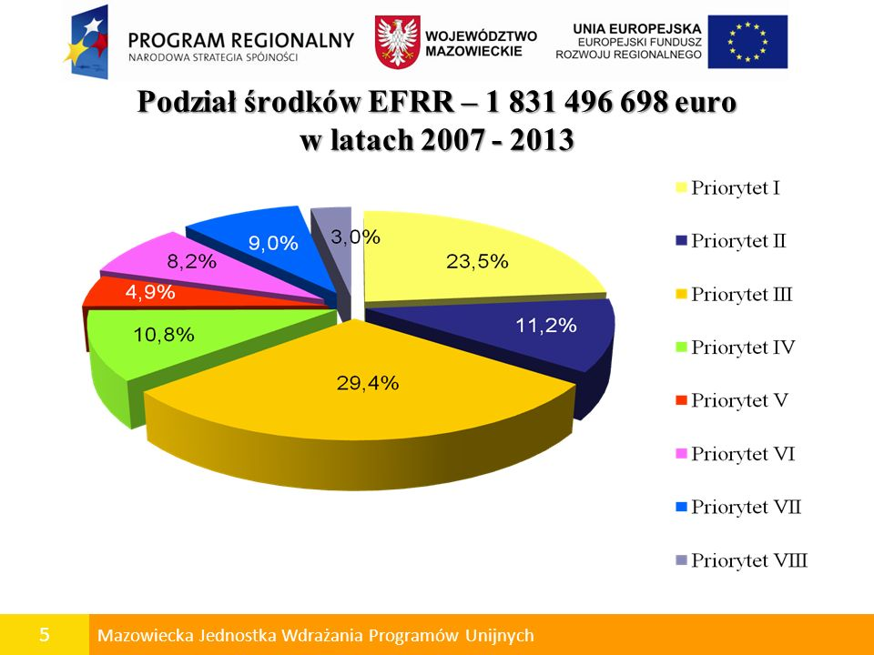 Podział środków EFRR – 1 831 496 698 euro w latach 2007 - 2013