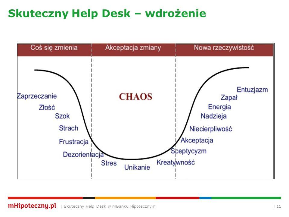 Skuteczny Help Desk – wdrożenie