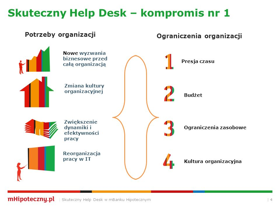 Skuteczny Help Desk – kompromis nr 1