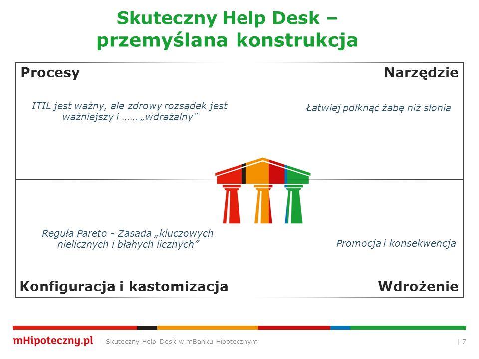 Skuteczny Help Desk – przemyślana konstrukcja
