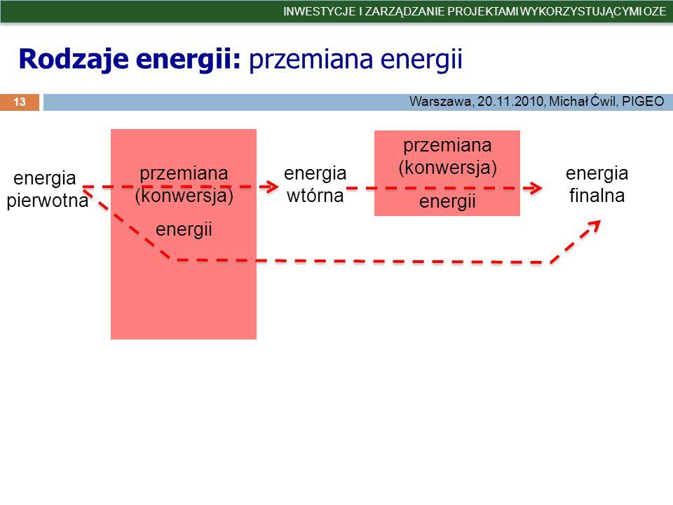 Rodzaje energii: przemiana energii